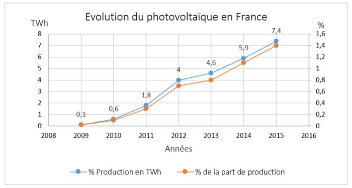 photovoltaïque français