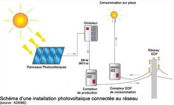 onduleur photovoltaïque prix