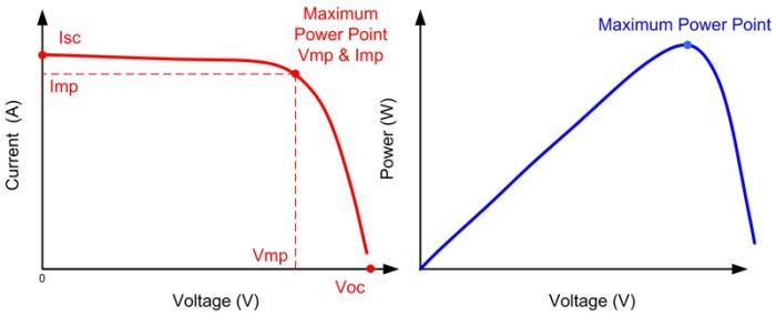 prix onduleur panneau photovoltaïque