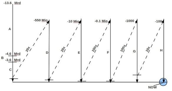Hypothestische Zeitabschnitte A --D anhand von Strukturmerkmalen. Erklräung: Siehe Text