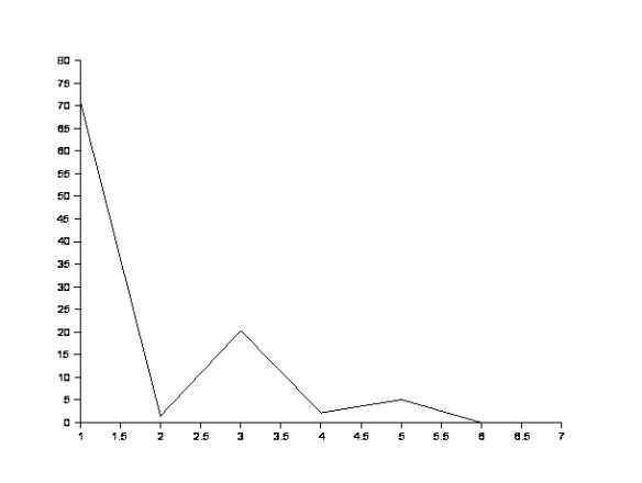 Kurve der Beschleunigung für die Komplexitätsbilldung: Links % der Gesamtzeit des bekannten Universums, unten die Ereignispunkte. Erklärung: im t Text