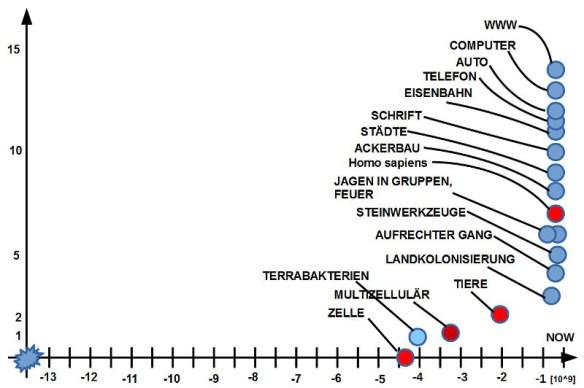 Ausgewählte Komplexitätsereignisse seit Beginn der Erde