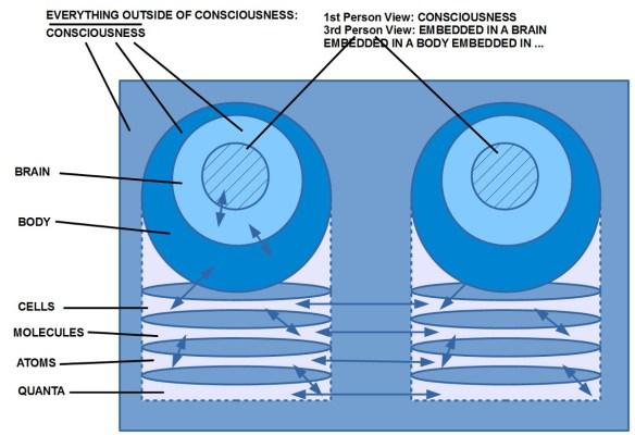 Andere Sicht auf das Thema Bewusstsein--Nichtbewusstsein, dieses Mal mit dem Bewusstsein lokalisiert innerhalb des Gehirns