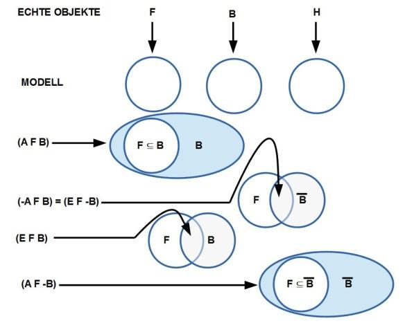 Modellierung von Objekten mitels Kreisen
