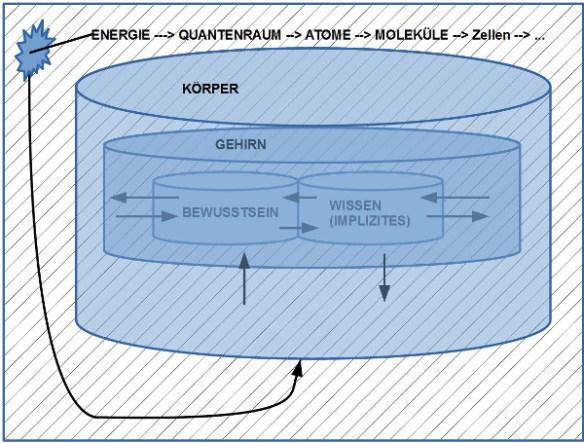 Koordinatensystem für Erkenntnisse allgemein und speziell auch für Emotionen