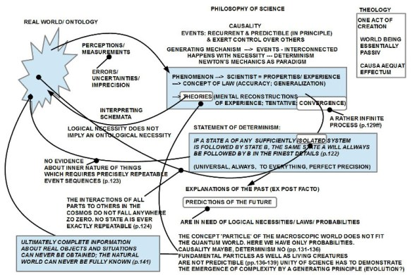 Begriffsnetz zu Denbigh Kap.4: Determinismus und Emergenz