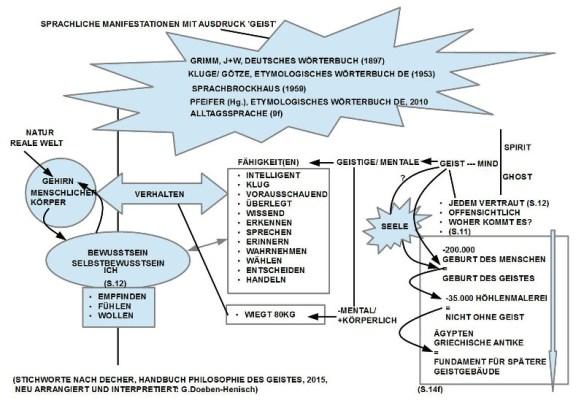 Diagramm zur Einleitung von Handbuch der Philosophie des Geistes (Decher 2015)