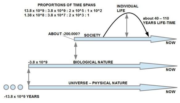 Verhältnis der Zeitdauer zwischen Alter des Universums (physikalische Natur) mit ca. 13.8 Mrd. Jahren, dem Auftreten biologschen Lebens seit ca. 3.8 Mrd, dem Auftreten von menschlichen Gesellschaften (homo sapiens sapiens) mit ca. 200.000 Jahren sowie der Lebenszeit eines einzelnen Menschen (hier optimistisch auf 100 Jahre gesetzt)