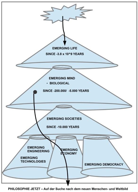 Periodisierung der biologischen Evolution nach speziellen Kriterien. Siehe Text.