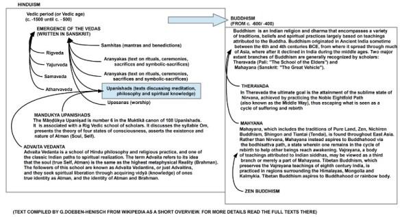 Erste Übersicht zu Hinduismus und Buddhismus, zusammengestellt aus Wikipedia-EN; für mehr Details bitte die Texte dort lesen (bzw. diesen Beitrag)