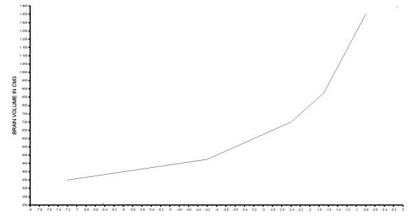 Anwachsen der Gehirnvolumen mit Daten vonStorch et.al sowie Foley