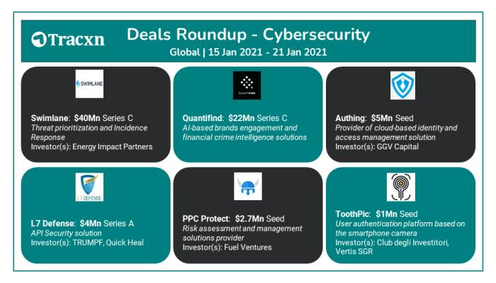 Tracxn - Top Venture Deals - Cybersecurity - 16 Jan 2021 - 22 Jan 2021