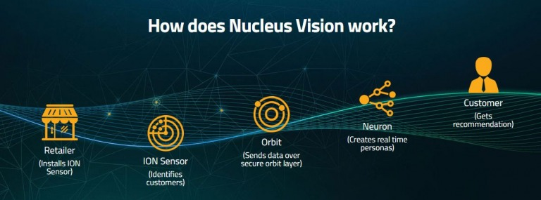 Nucleus Vision ( nCash )