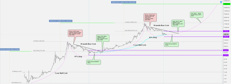 Ein Techniker-Leitfaden zum Bitcoin-Preis