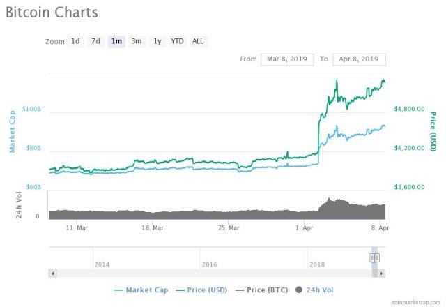 BTC price