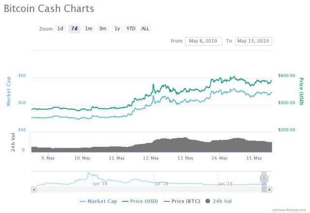 Bitcoin Cash price