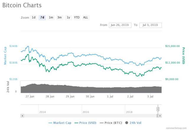 bitcoin price online mano dvejetainių parinkčių strategija
