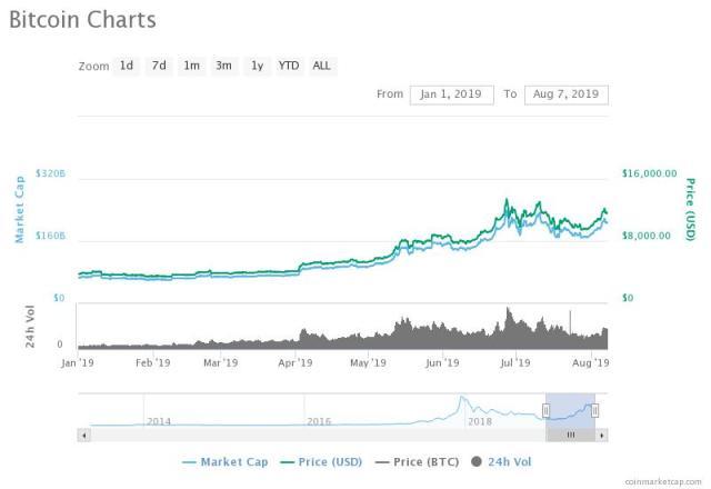 Bitcoin price this year