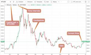 Een kennismaking met de cryptocurrency handel
