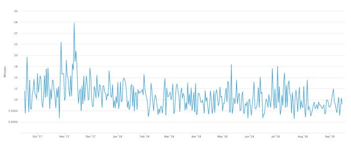 Bitcoin İşlem Süresi