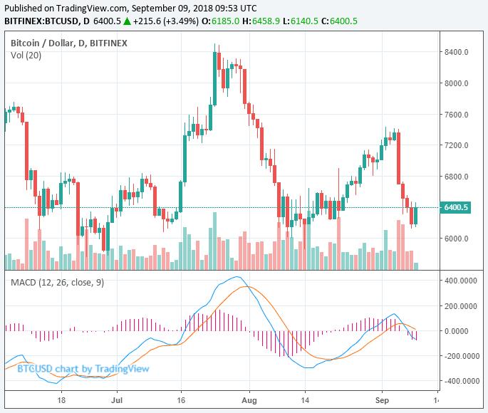 Bitcoin BTC Fiyatı 9 Eylül 2018