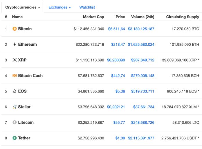 Litecoin Piyasa Değeri