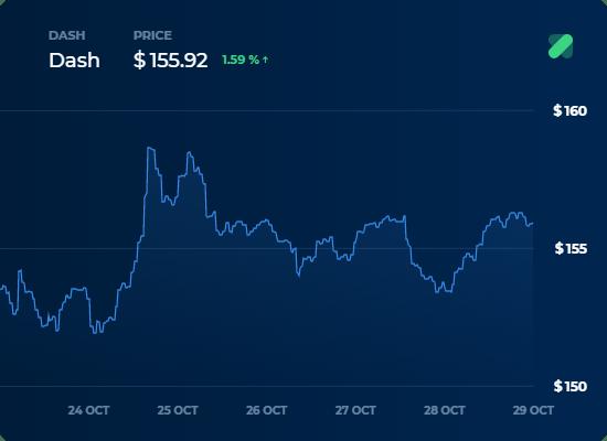 DASH in usd 7d - 29 Ekim Kripto Para Borsa Analizi