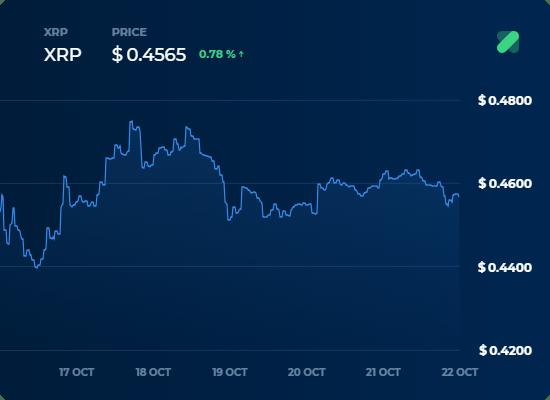 XRP Fiyat Grafigi - 22 Ekim Kripto Para Borsa Analizi