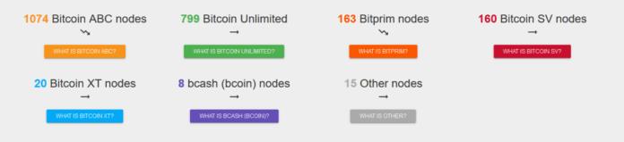 Bitcoin Cash Düğüm Sayısı