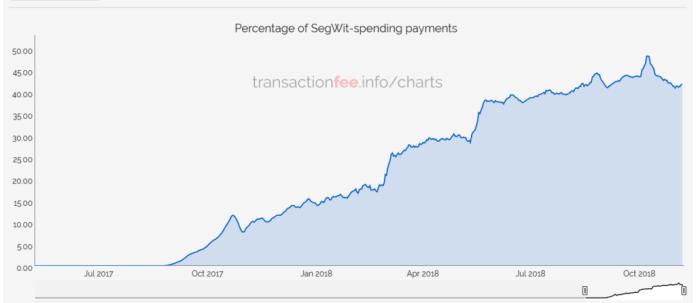 Bitcoin SegWit Kullanımı