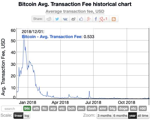 Bitcoin İşlem Ücreti Bitcoin Cash Nedir