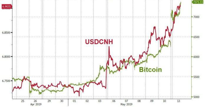 Çin Yuanı ve Bitcoin