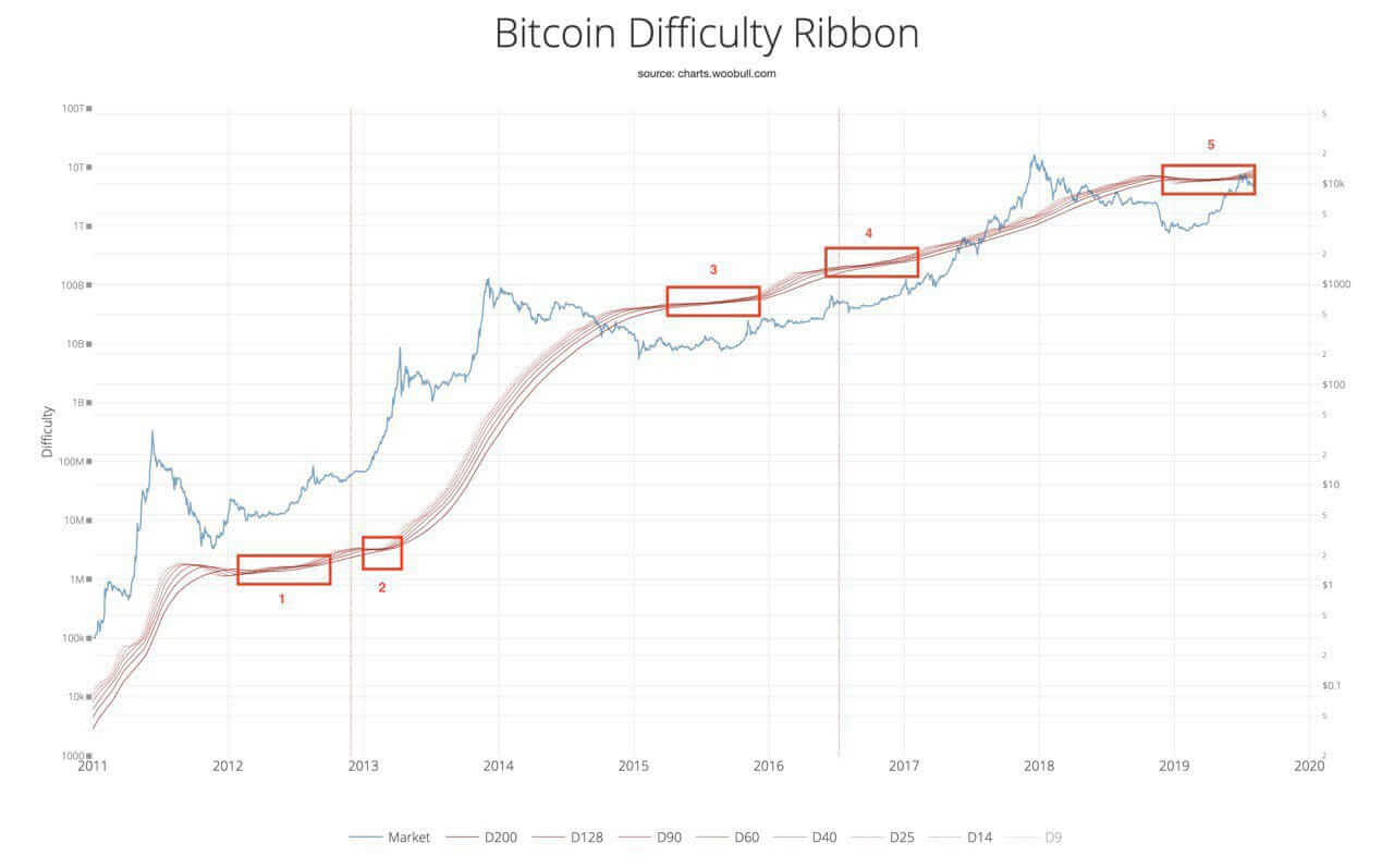 Bitcoin zorluk derecesi something