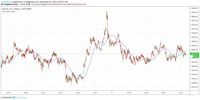 Bitcoin (BTC) Fiyat Analizi 5 Eylül 2019