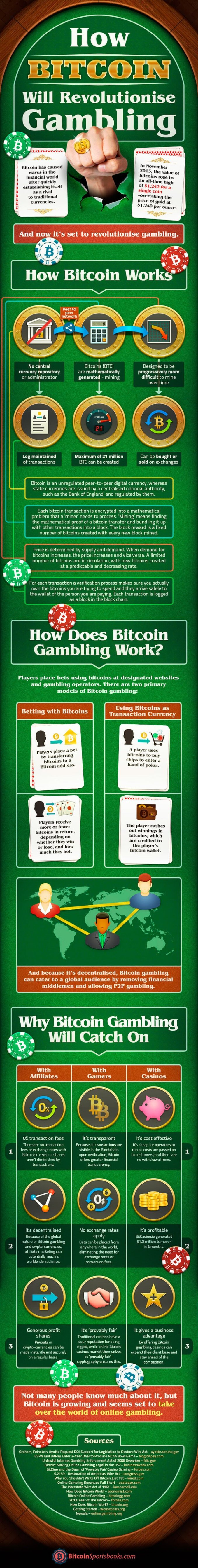How Bitcoin Will Revolutionise Gambling [Infographic]