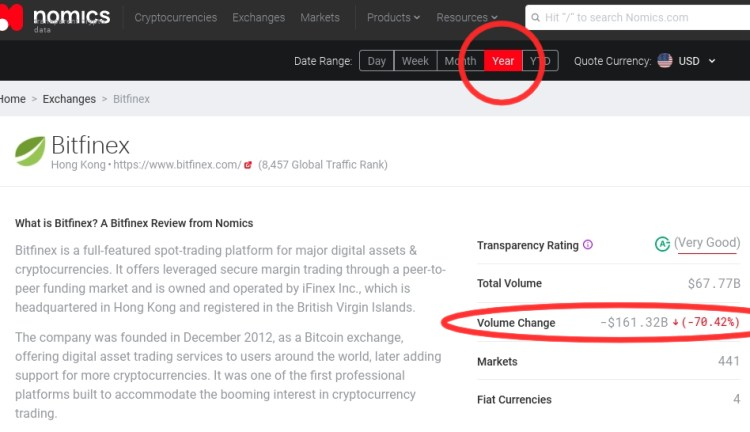 Bitfinex Getting Recent Lawsuit Refiled to Another Court