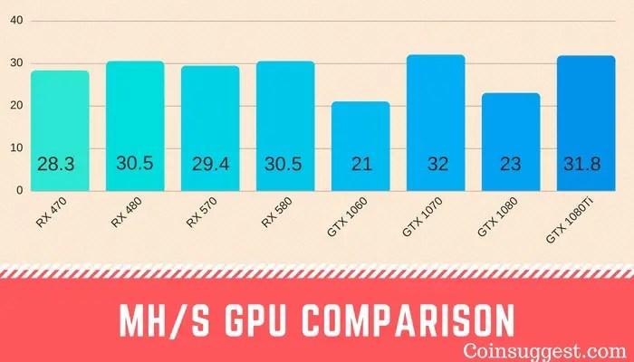 Comparaison GPU Mhs