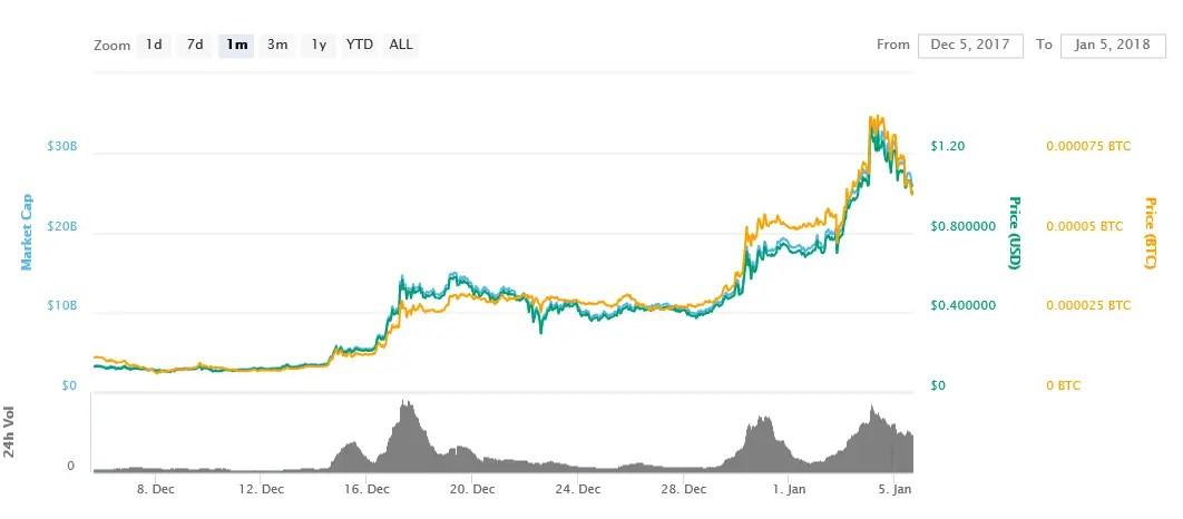 Current Price ADA