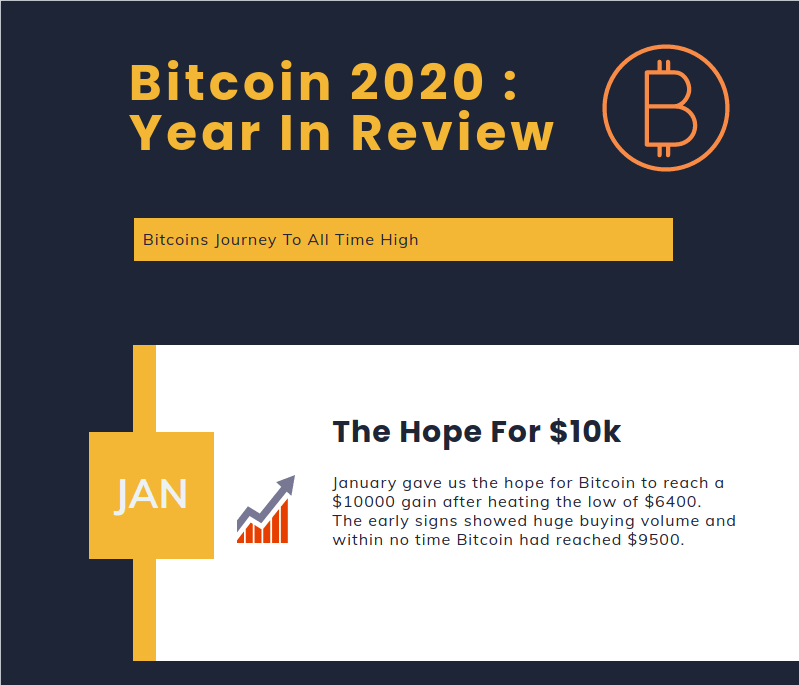 Bitcoin In Review