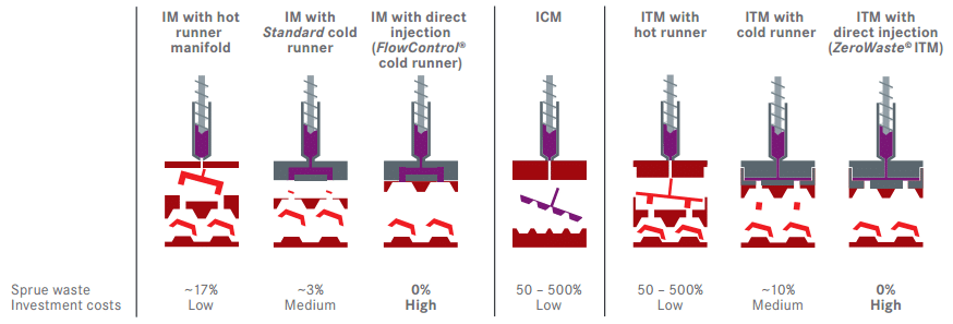 Hot Runner vs Cold Runner Molding Systems - Coi Rubber Products