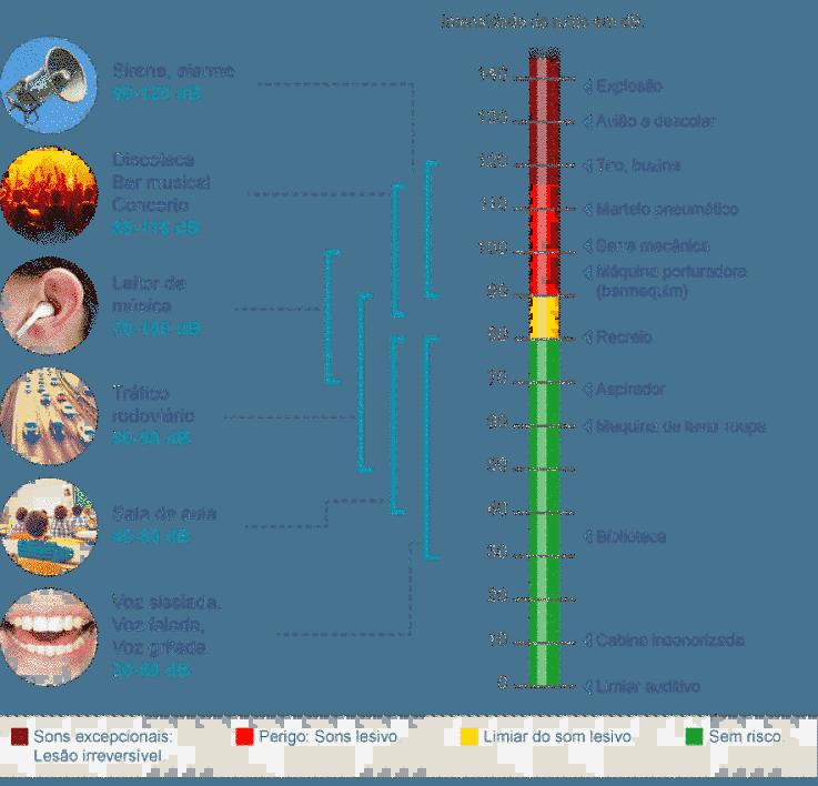 Tabela de decibéis