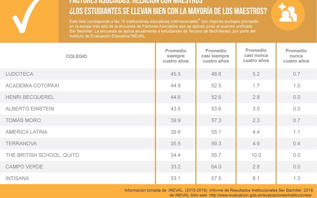 Mejores Colegios de Quito Relación con Maestros