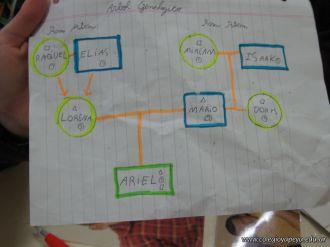 Arbol Genealogico 9