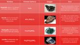 Minerales, piedras preciosas y semipreciosas 2
