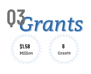The Coleman Foundation awarded $1.58 million to eight organizations in the third quarter of 2021.