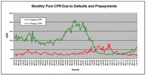 CPRReportGraph101613