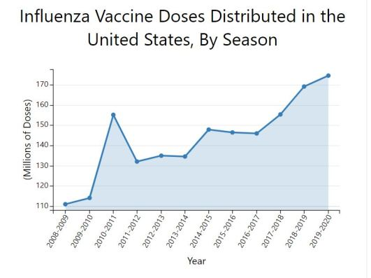 graph of influenza doses U.S. distribution by season
