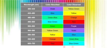 Color chart for chromatography
