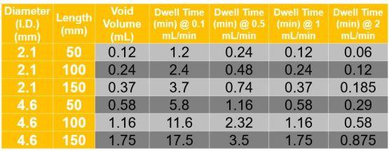 Peak chart for chromatography