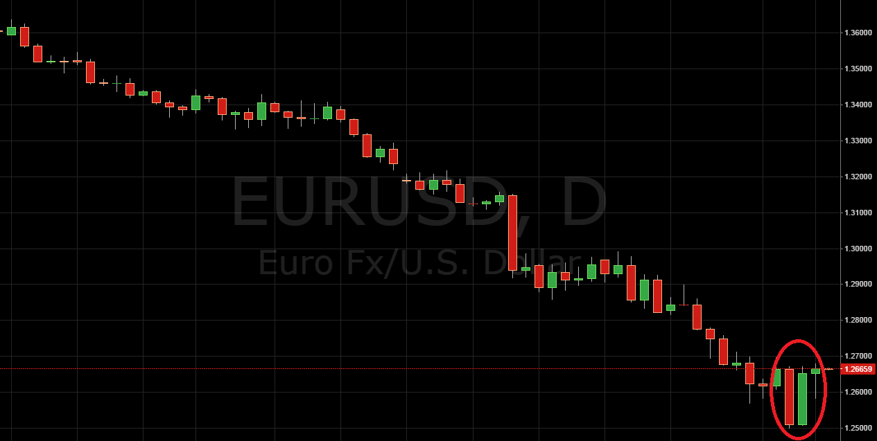 EUR/USD Long Setup